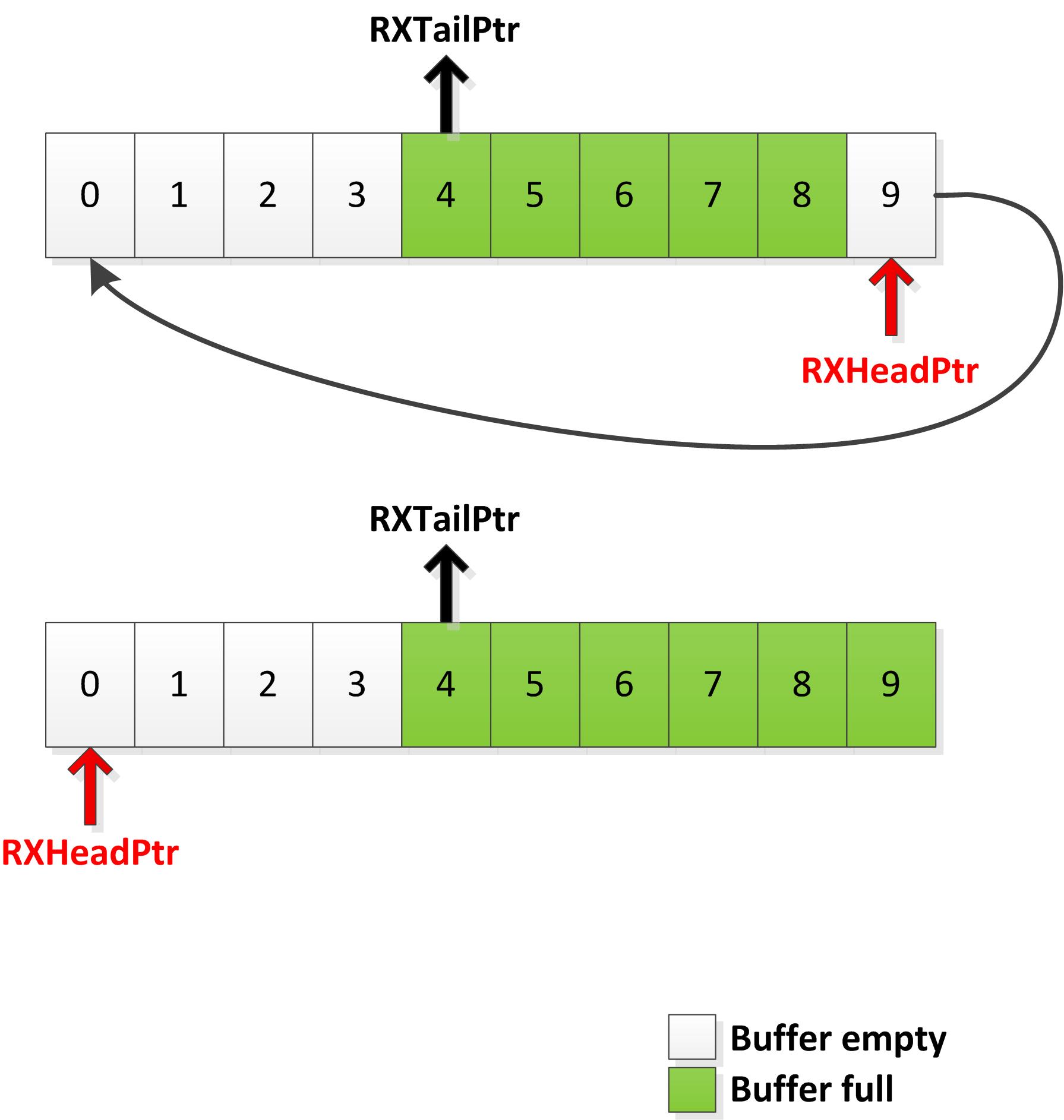 An Interrupt Driven Circular Buffer for Serial Communication
